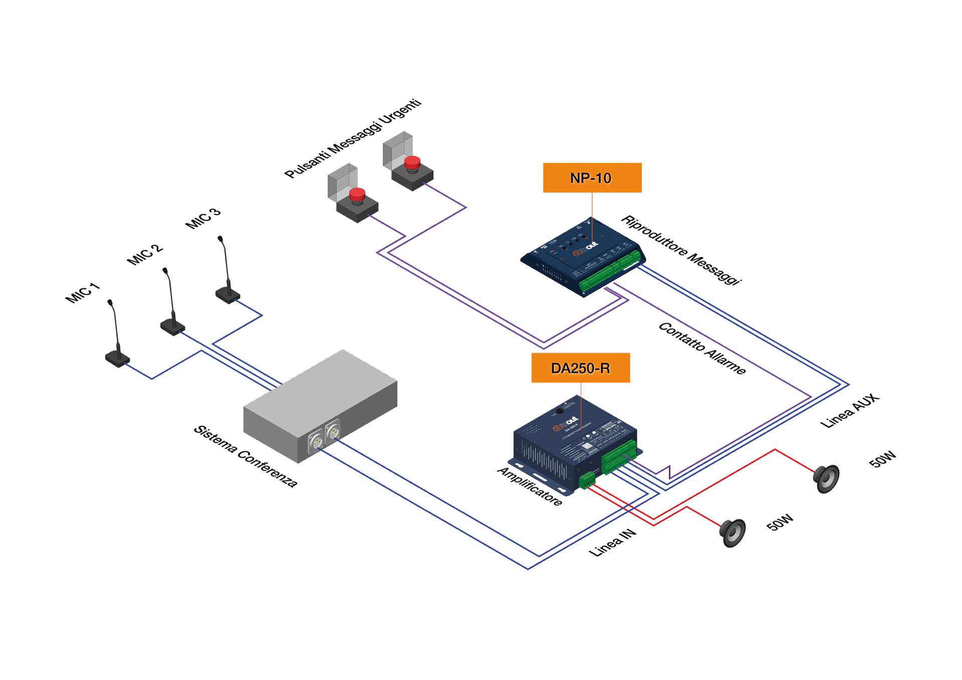 Amplificatore per sale conferenza con canali dedicati alla trasmissione di messaggi d'emergenza